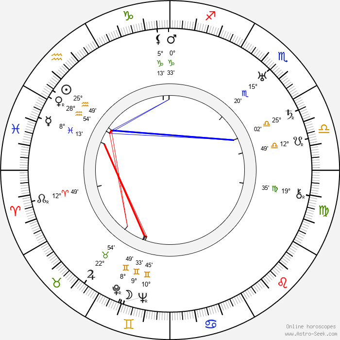 J. R. Zika - Birth horoscope chart