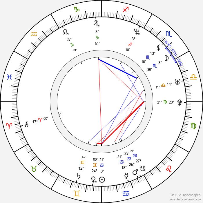 J. Robin Miller - Birth horoscope chart