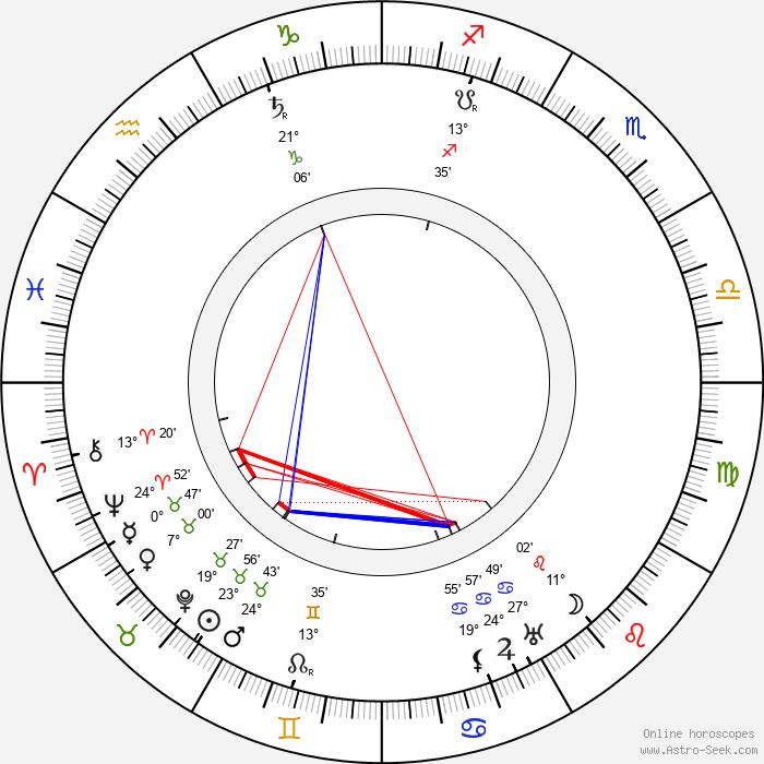 J. S. Zamecnik - Birth horoscope chart