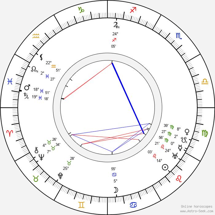 J. U. Giesy - Birth horoscope chart