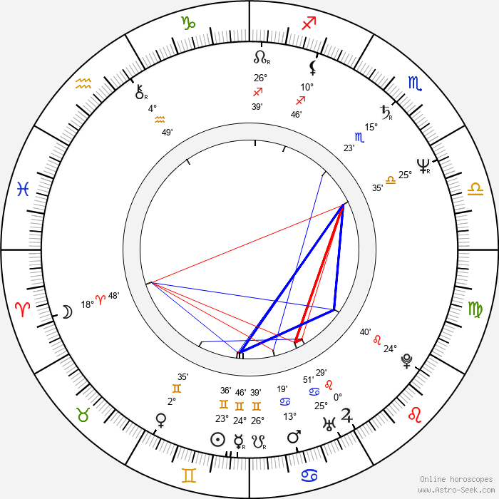 J. V. Martin - Birth horoscope chart