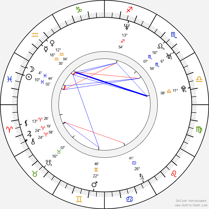 Ja Rule - Birth horoscope chart
