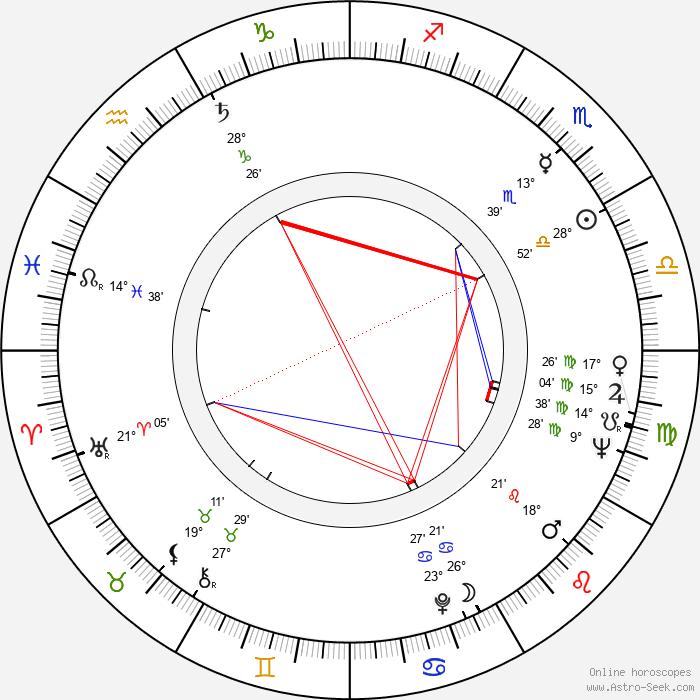 Jaakko Haapanen - Birth horoscope chart