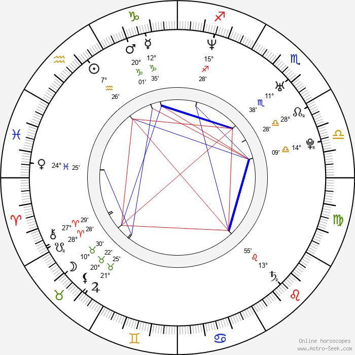 Jaana Pelkonen - Birth horoscope chart
