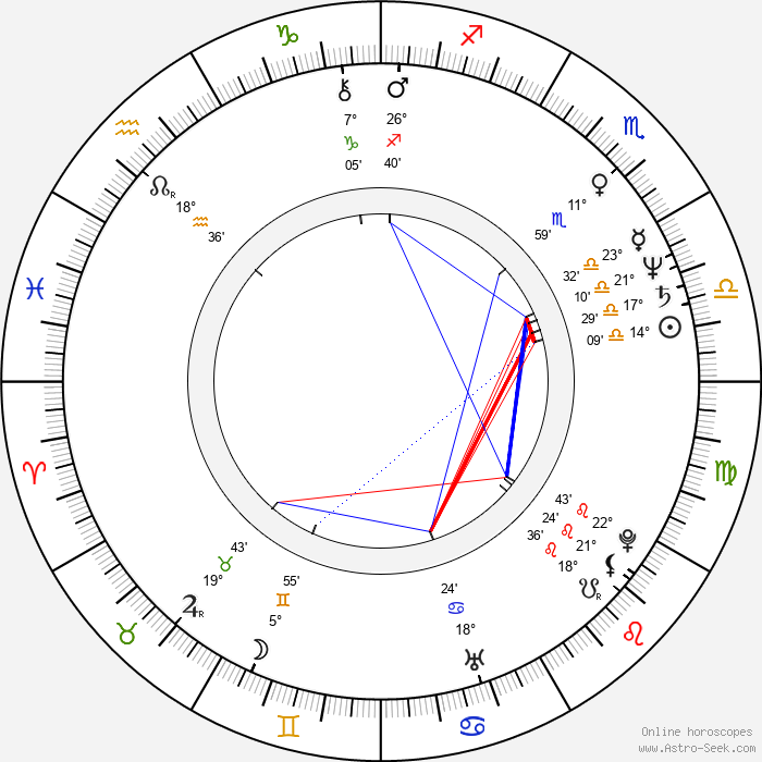 Jac Avila - Birth horoscope chart
