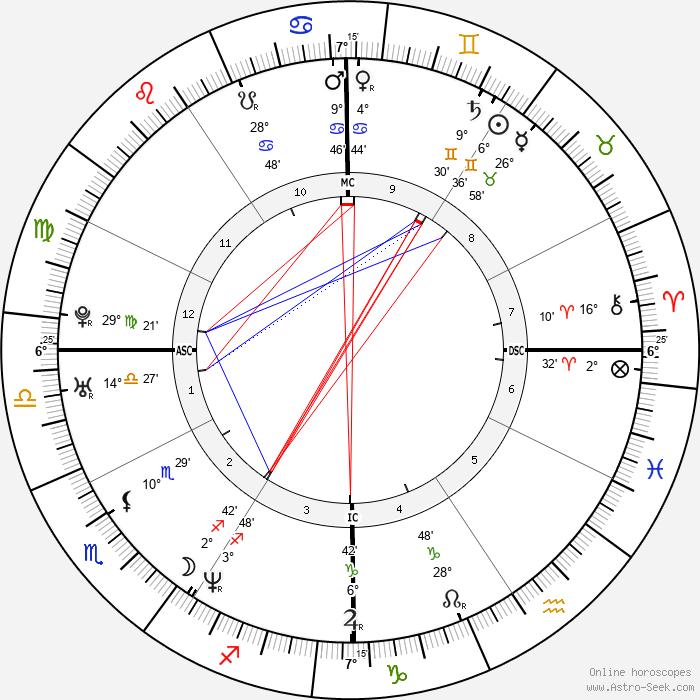 Jace Everett - Birth horoscope chart