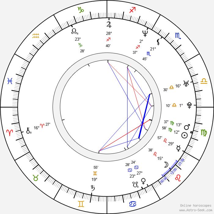 Jacek Borusiński - Birth horoscope chart