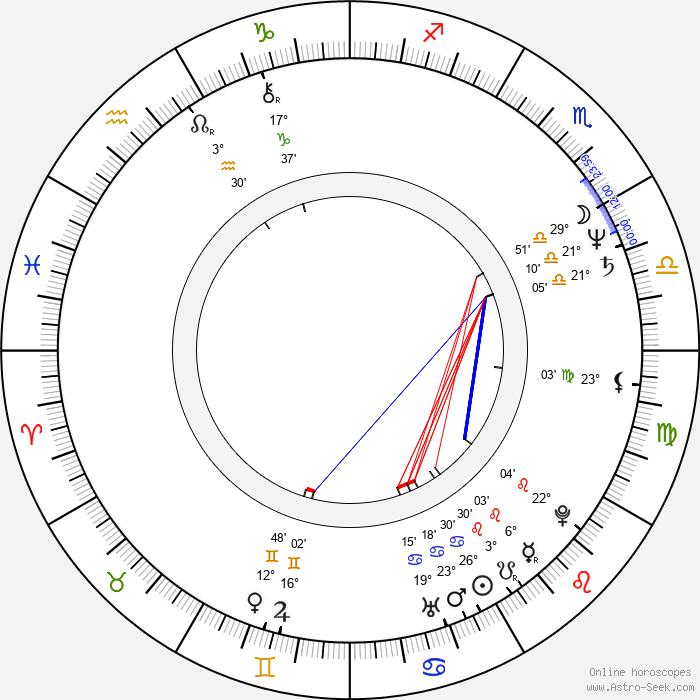 Jacek Czyz - Birth horoscope chart