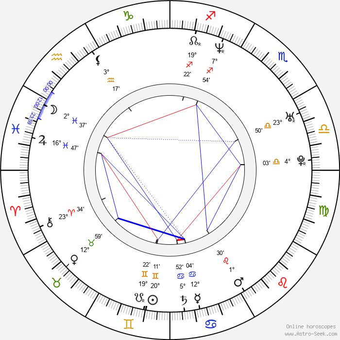 Jacek Kadlubowski - Birth horoscope chart