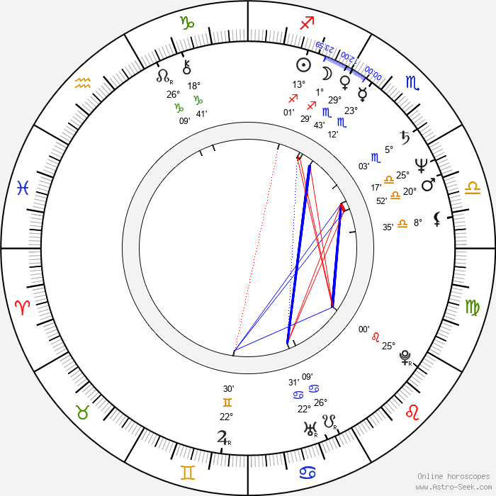 Jacek Kalucki - Birth horoscope chart