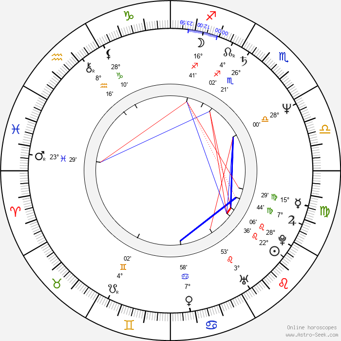 Jacek Koman - Birth horoscope chart