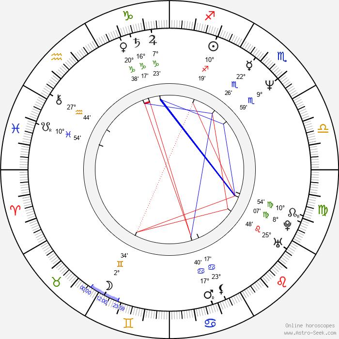 Jacek Mikolajczak - Birth horoscope chart