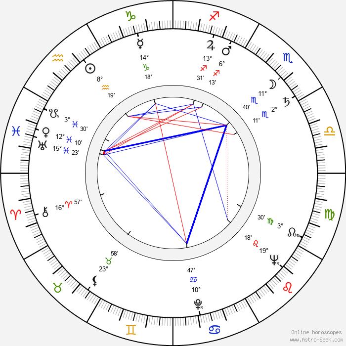 Jacek Niezychowski - Birth horoscope chart