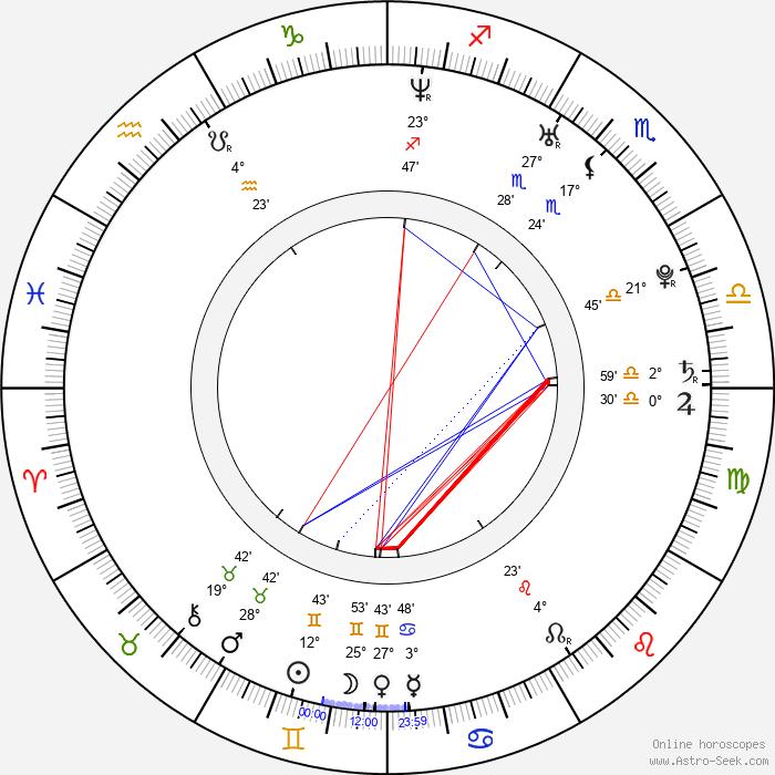 Jacek Wolszczak - Birth horoscope chart