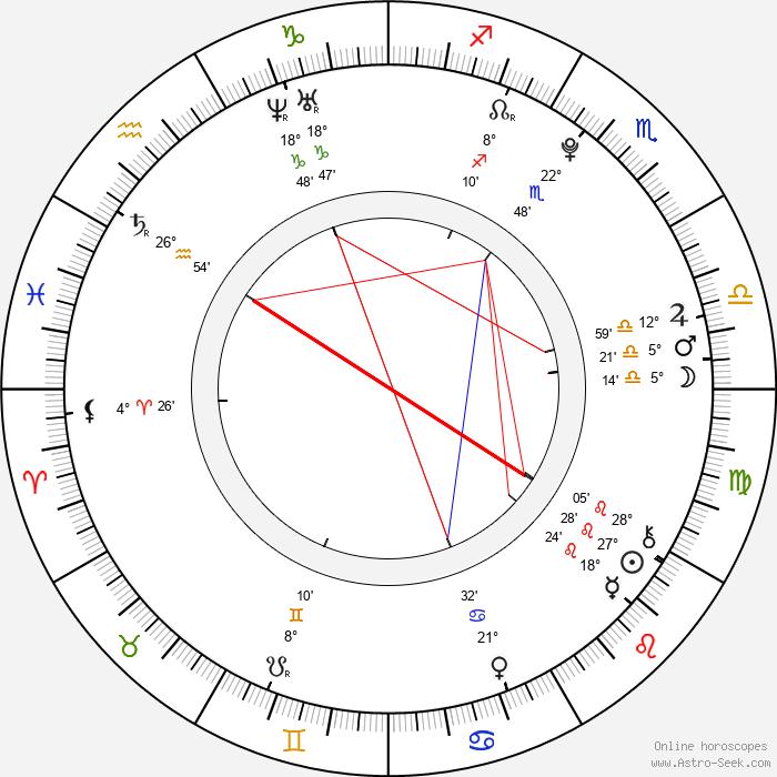 Jáchym Wiesner - Birth horoscope chart