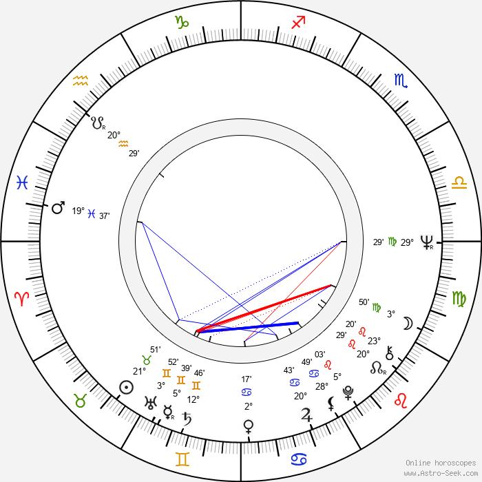 Jácint Juhász - Birth horoscope chart