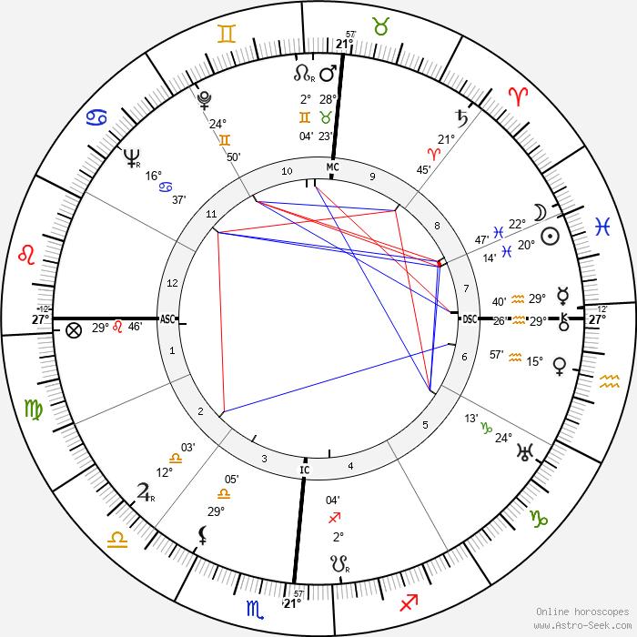 Jacinta Marto - Birth horoscope chart