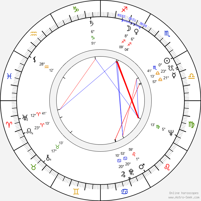 Jack Angel - Birth horoscope chart