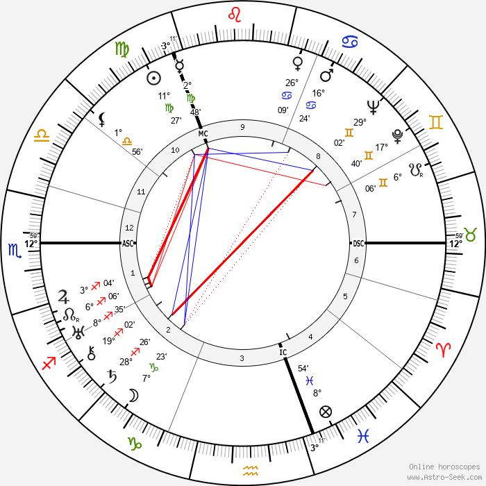 Jack Anthony - Birth horoscope chart