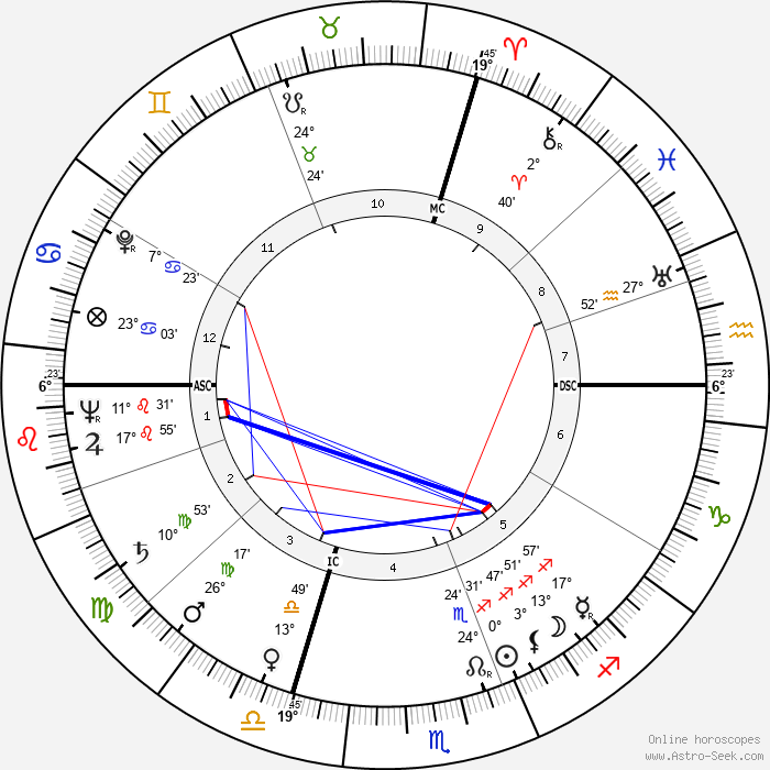 Jack Ary - Birth horoscope chart