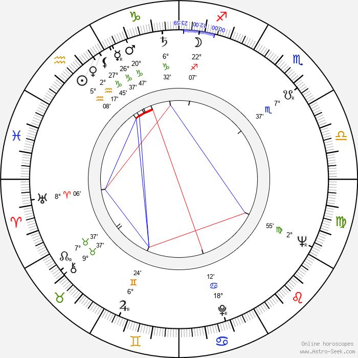 Jack Axelrod - Birth horoscope chart