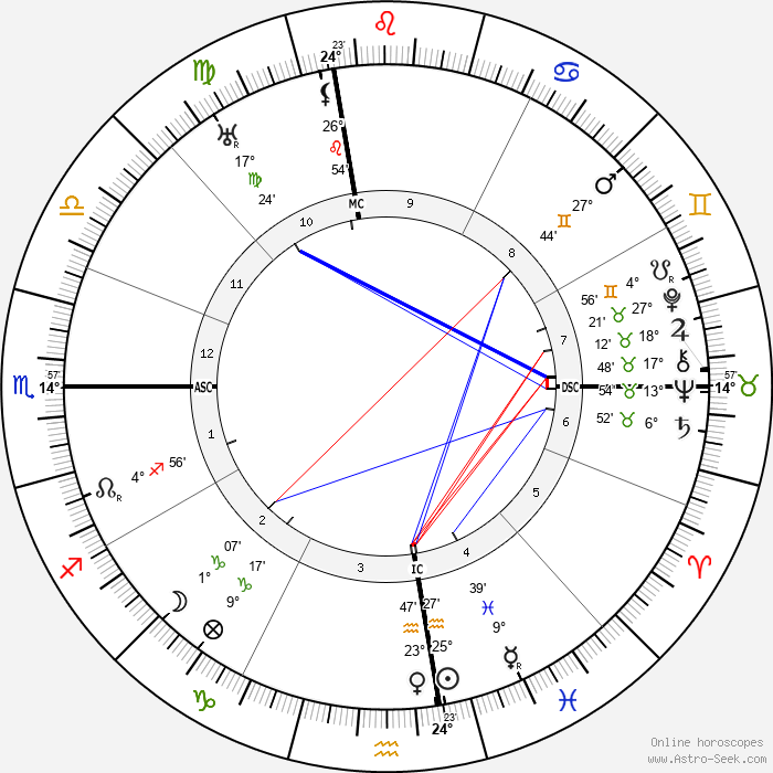 Jack Barrymore - Birth horoscope chart