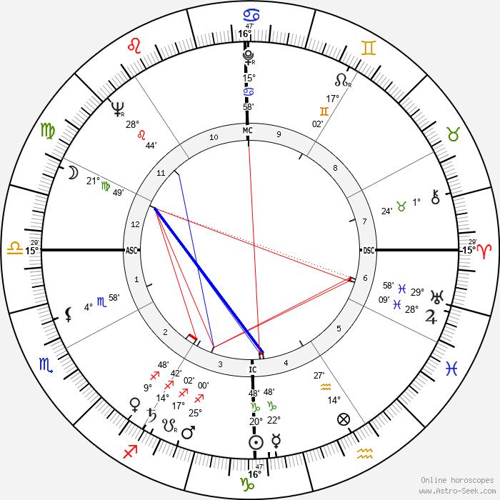 Jack Boynton - Birth horoscope chart