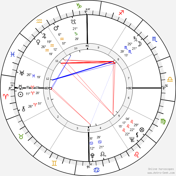 Jack Brabham - Birth horoscope chart
