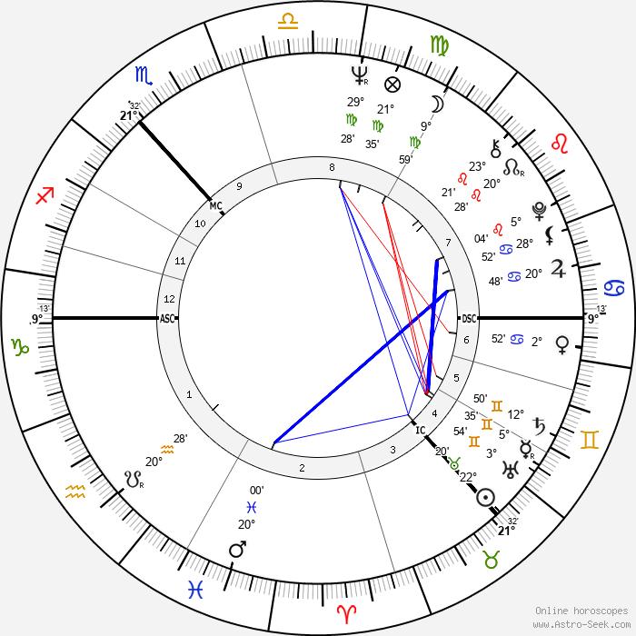 Jack Bruce - Birth horoscope chart