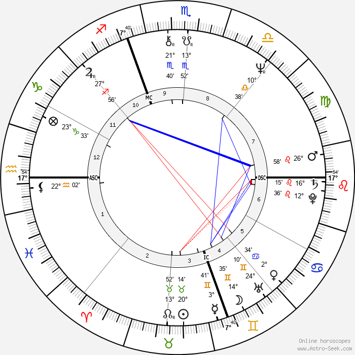 Jack Cantoni - Birth horoscope chart
