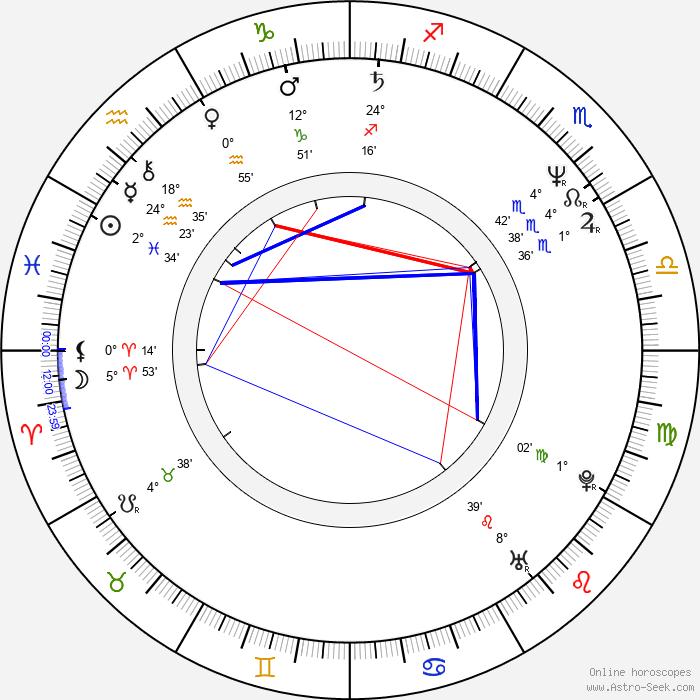 Jack Coleman - Birth horoscope chart