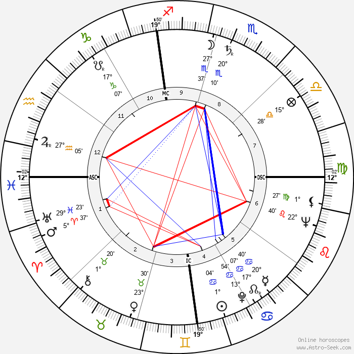 Jack Delinger - Birth horoscope chart