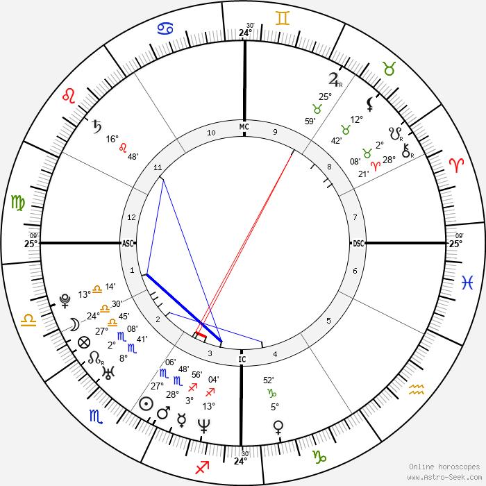 Jack Dorsey - Birth horoscope chart