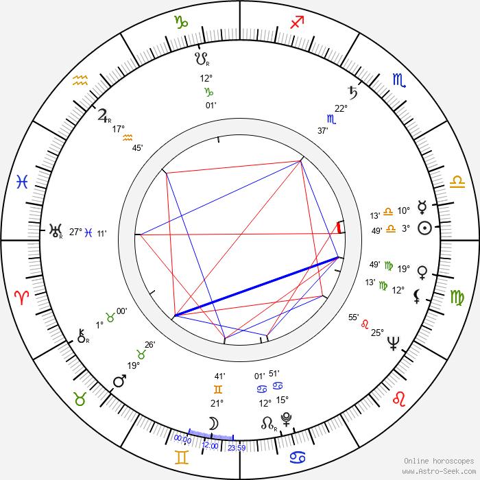 Jack Duffy - Birth horoscope chart