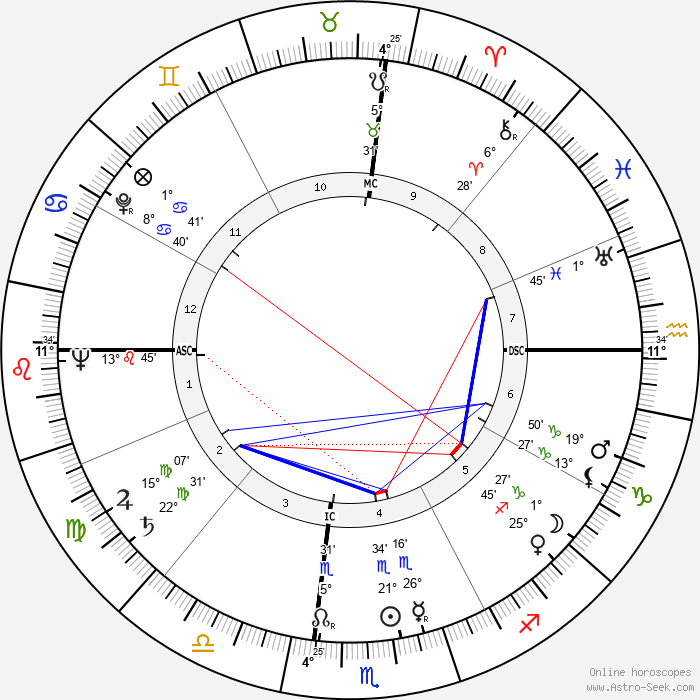 Jack Elam - Birth horoscope chart