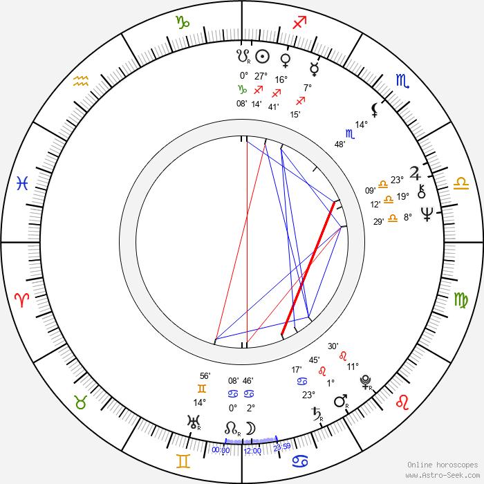 Jack Fisk - Birth horoscope chart