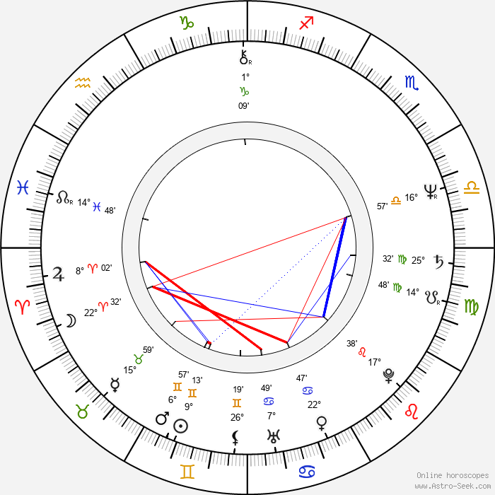 Jack Gilpin - Birth horoscope chart