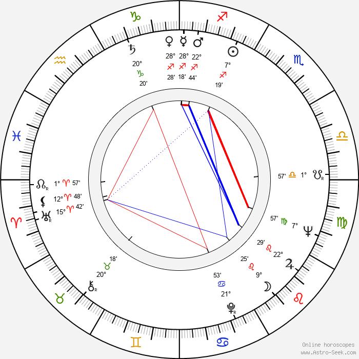 Jack Ging - Birth horoscope chart