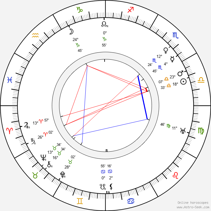 Jack Grey - Birth horoscope chart