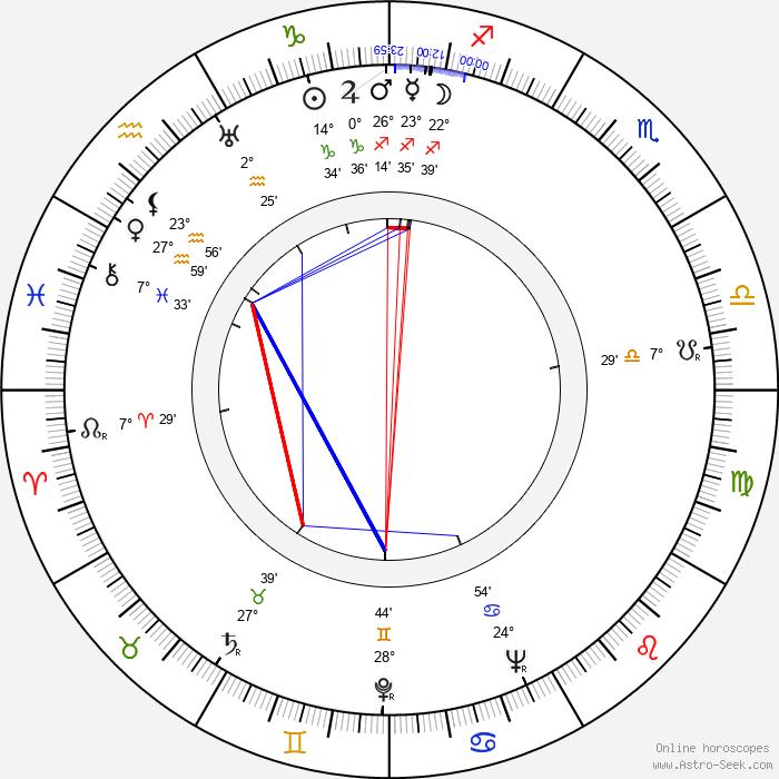Jack Haig - Birth horoscope chart