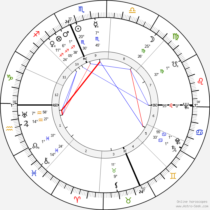 Jack Hallett - Birth horoscope chart