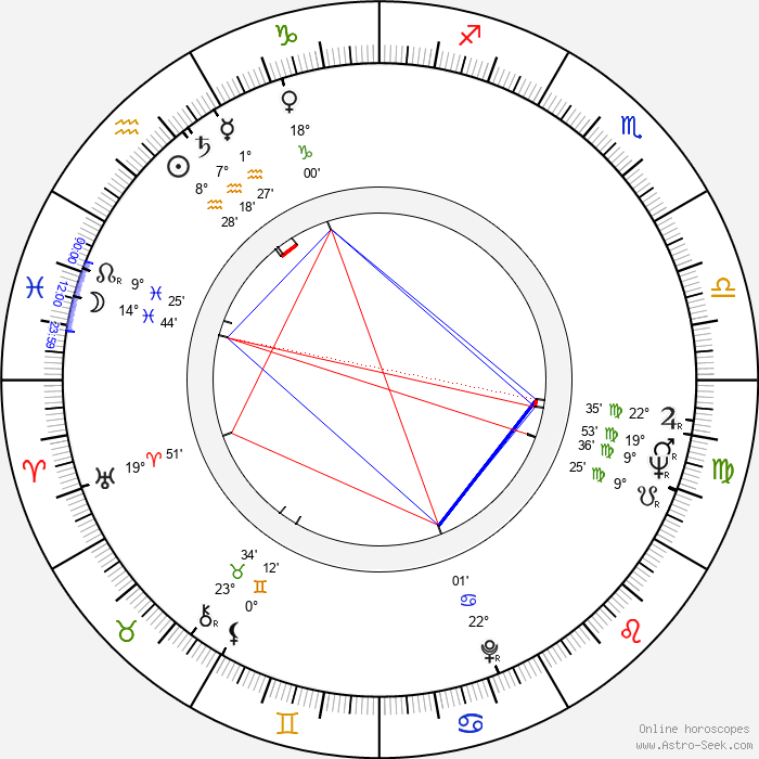 Jack Hill - Birth horoscope chart