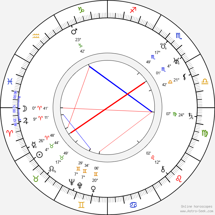 Jack Hulbert - Birth horoscope chart