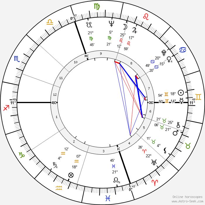Jack Imel - Birth horoscope chart