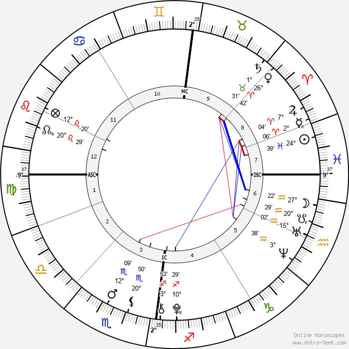 Jack Keating - Birth horoscope chart