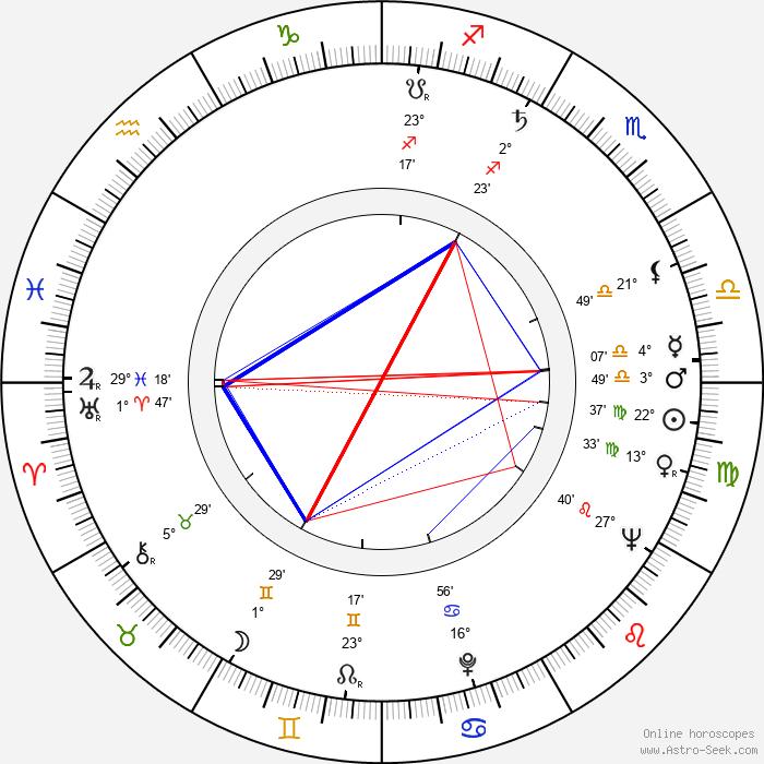 Jack Kelly - Birth horoscope chart