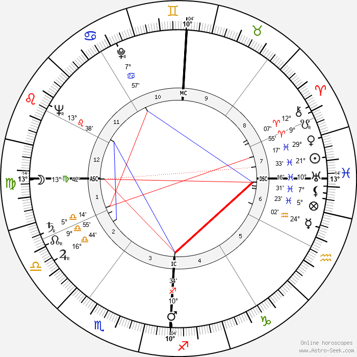 Jack Kerouac - Birth horoscope chart