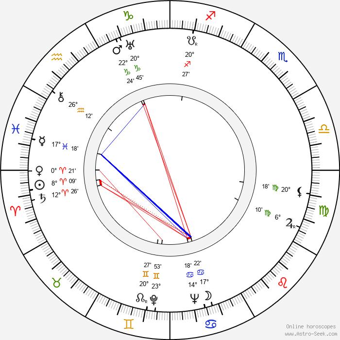 Jack Kinney - Birth horoscope chart