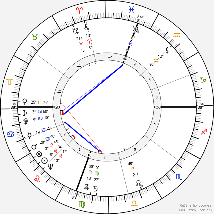 Jack Kramer - Birth horoscope chart