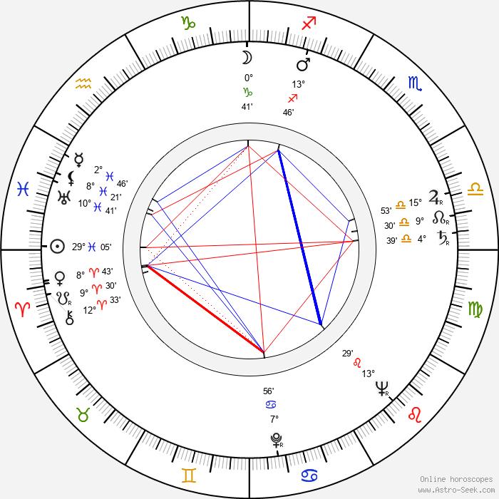 Jack Kruschen - Birth horoscope chart